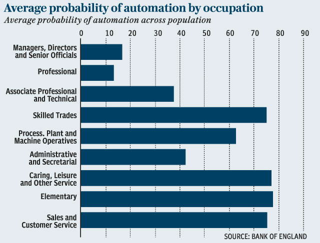 Average probability of automation by occupation